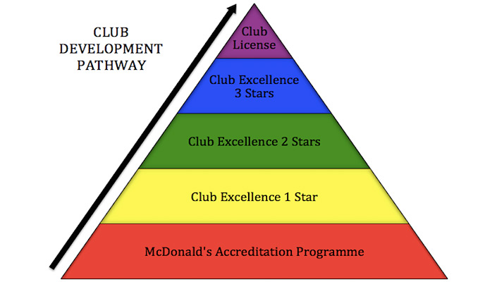 Club Excellence - Club Development Pathway Pyramid.png